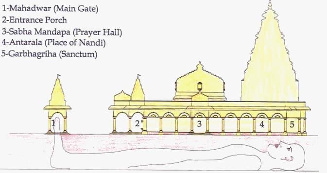 Architecture Nageshwar Temple